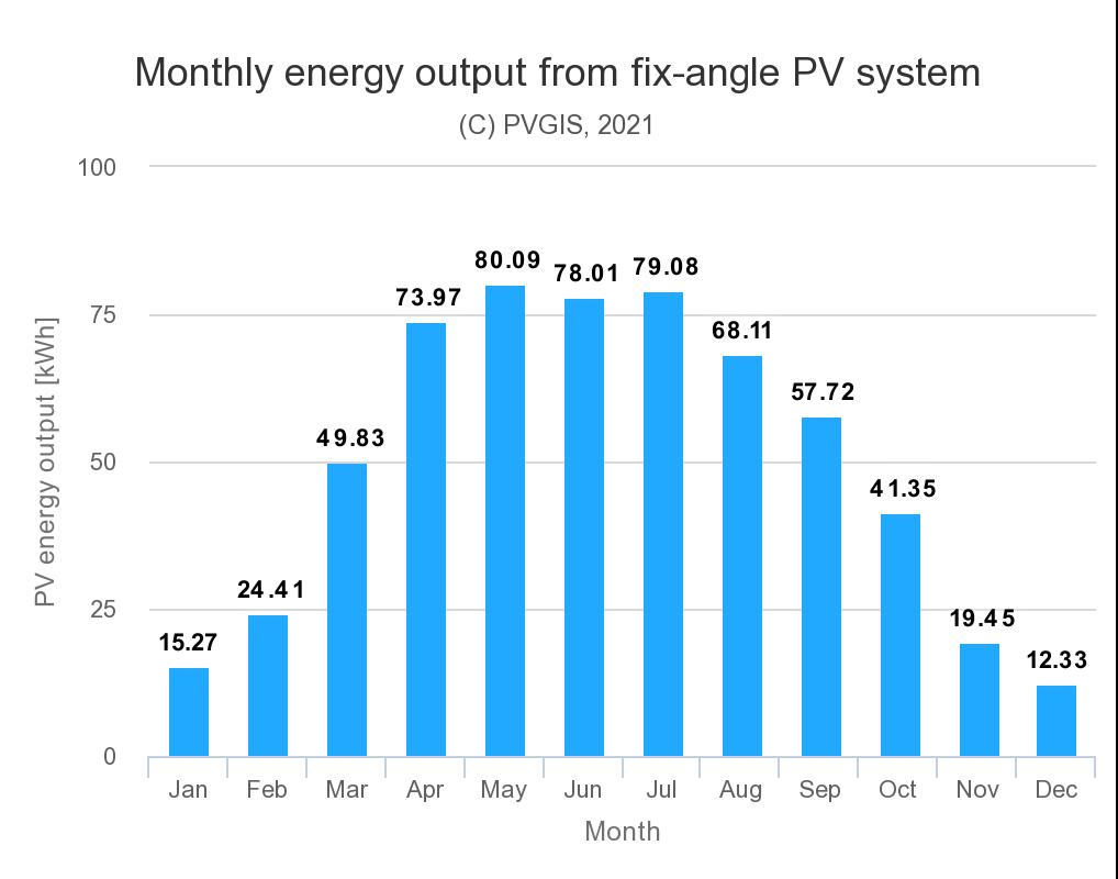 Prognostizierte Stromproduktion von Janurar bis Dezember 2021
